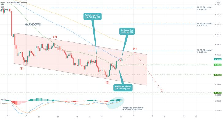 the price action of the EURUSD is headed towards the upper boundary of a descending channel before a bearish reversal can take place