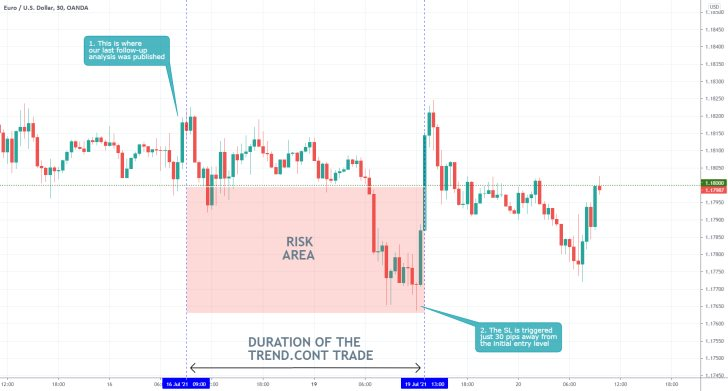 The price of the EURUSD established a false breakdown below the lower boundary of a small accumulation range because of adverse trading of market whales