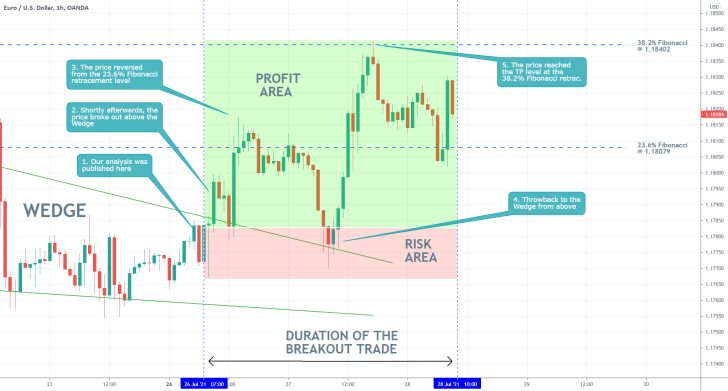 Our last follow-up analysis of the EURUSD successfully projected a breakout above the Wedge pattern