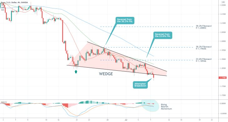 The price of the EURUSD isprobing below the lower boundary of a Descending Wedge pattern, as the broader downtrend looks poised to continue developing