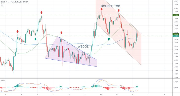 GBPUSD's Pullback Denied at the Double Top. The price action is currently consolidating in range in anticipation of another bearish reversal