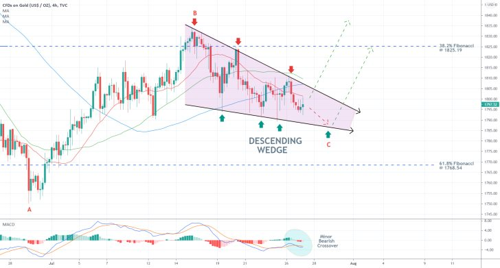 The price of gold is developing a Descending Wedge pattern on the 4H chart