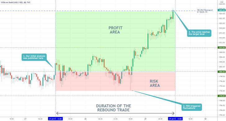 Our last trading analysis of the price of Gold successfully forecasted a breakout to the 61.8% Fibonacci retracement level