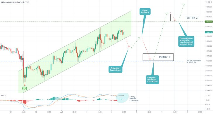 The price of gold could potentially break down below the ascending channel in the short term