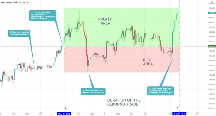 After some adverse fluctuations, the price of Gold started appreciating, as expected by our last analysis of the commodity