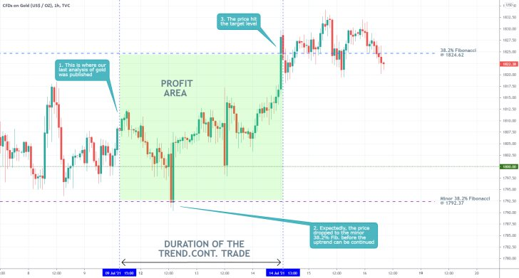 Our last trading analysis of gold successfully projected a bullish rebound towards the 38.2% Fibonacci retracement level