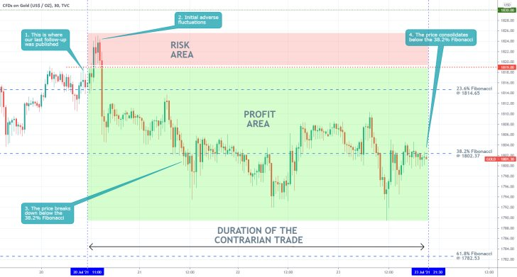 Our last trading analysis of gold successfully forecasted a bearish reversal from the 23.6 per cent Fibonacci retracement level
