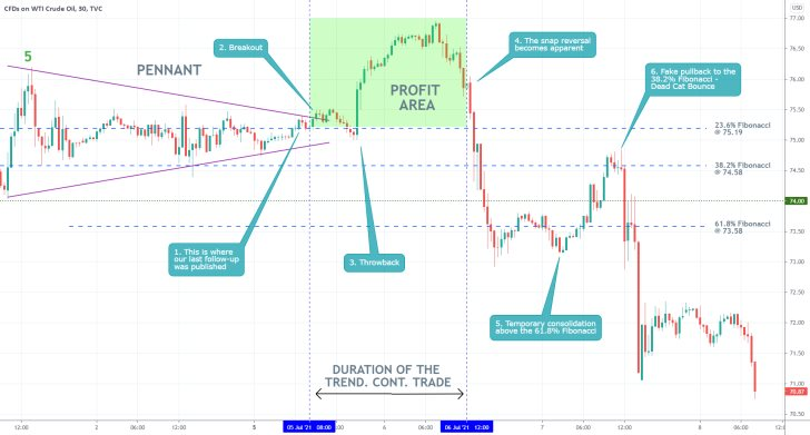 Our last analysis of crude oil successfully projected a breakout above the Pennant structure on the 4H chart, before the subsequent bearish reversal