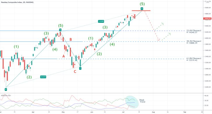 The nasdaq composite index looks poised for a bearish reversal once the 1-5 Elliott impulse wave pattern is completed