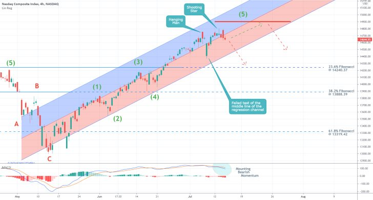 The price action of the nasdaq compsite index might bedue for a correction onceit manages to break down below the lower boundary of a regression channel