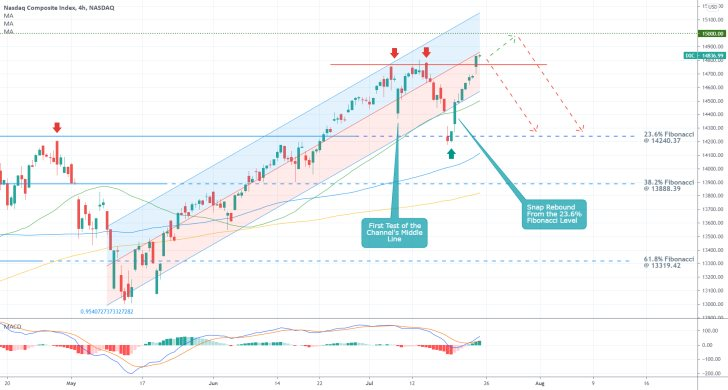 The nasdaq composite index looks poised for a minor bearish correction ahead of the earnings season