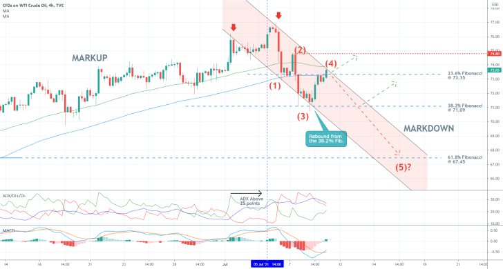 Nearing the End of Crude's Pullback. The price of crude oil is currently developing a major new downtrend towards the 61.8 per cent Fibonacci retracement level