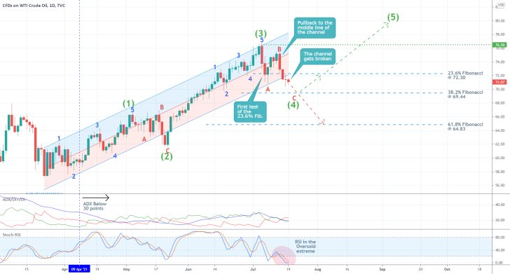 The price of WTI broke down below a regression channel as selling pressure in the short term increases for the commodity