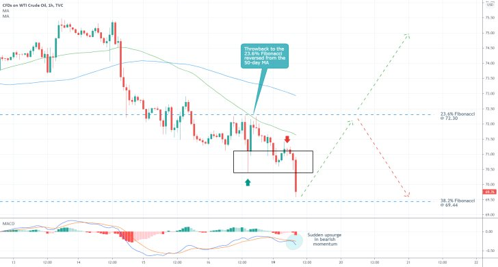 The price of crude oil is currently consolidating around a Fibonacci retracement level before a bullish rebound can occur
