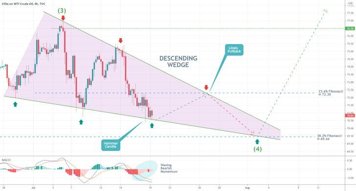 The price action of Crude oil is developing a descending wedge pattern on the 4h chart