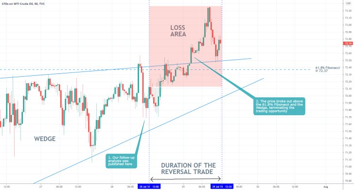 Our last trading analysis of crude oil was not successfull as the price action broke out above the Wedge pattern and the  61.8% Fibonacci retracement level