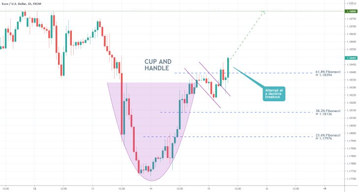 The price of the EURUSD is developing a Cup and Handle pattern at the bottom of a recent dropdown, implying a likely bullish rebound