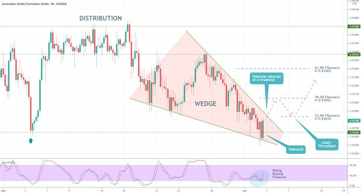 The AUDCAD pair trades in a tght range. A bullish rebound is likely to occur from a Descending Wedge pattern