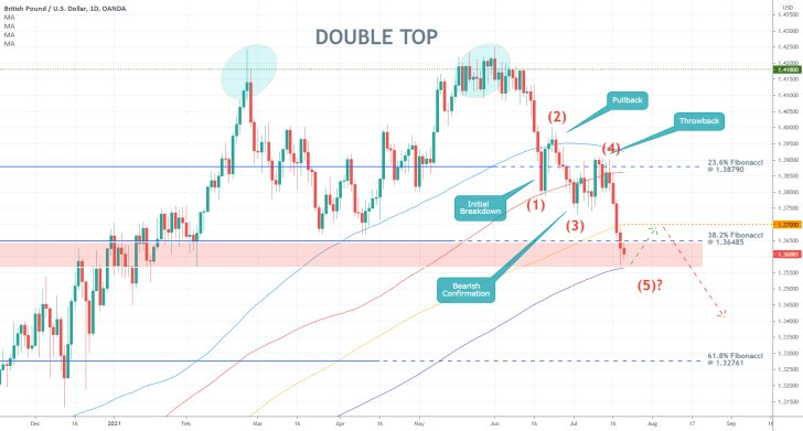 GBPUSD is developing a 1-5 Elliott impulse wave pattern, may be due for a minor bullish pullback in the broader downtrend