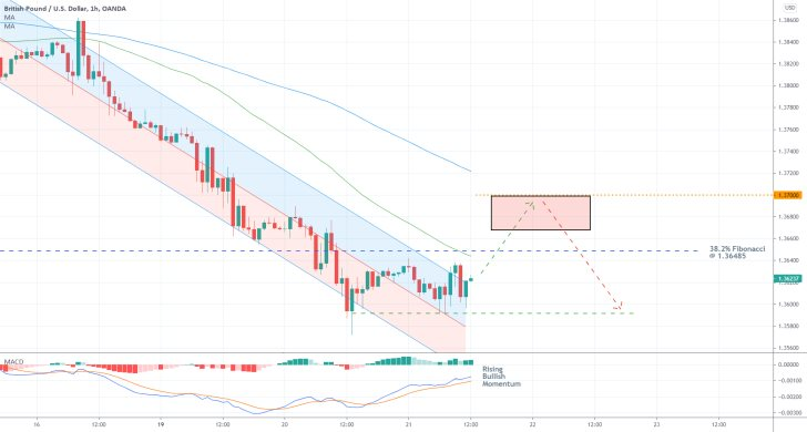 The GBPUSD is about to break out above a regression channel