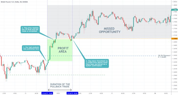 Our last trading analysis of the GBPUSD successfully projected the last bullish rebound