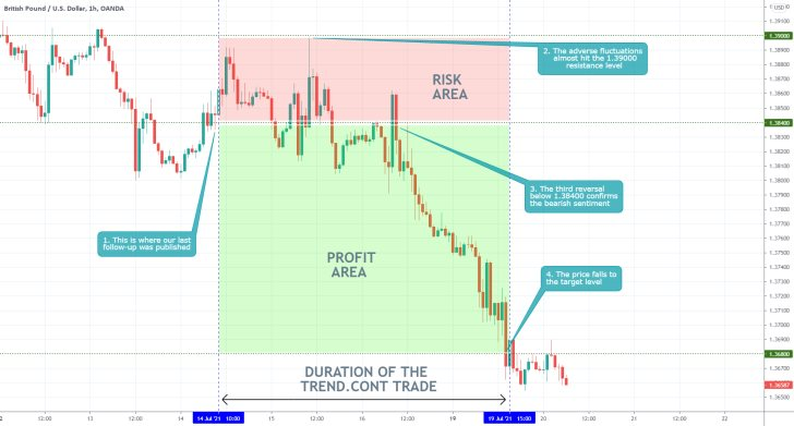 Our last analysis of the GBPUSD pair successfully projected the last major dropdown on the price action of the currency pair