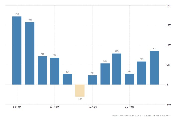 U.S non farm payrolls jumped in June, exceeding the initial market forecasts. The EURUSD jumps as a cosnequence