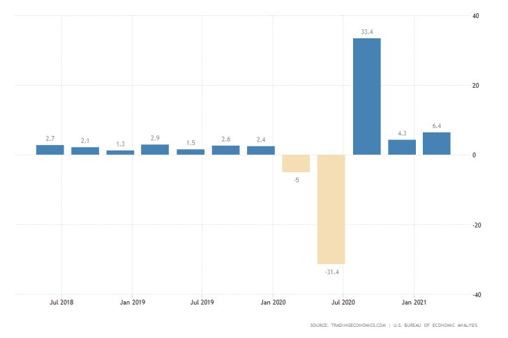 U.S. GDP Growth Rate Forecasted to Expand Massively in Q2