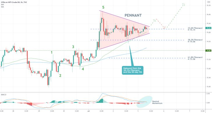 The price of crude oil is currently consolidating in a narrow Pennant pattern, before the broader uptrend can be resumed