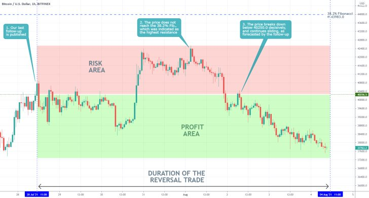 The price action of Bitcoin established a bearish reversal, as forecasted by our last trading analysis of the cryptocurrency