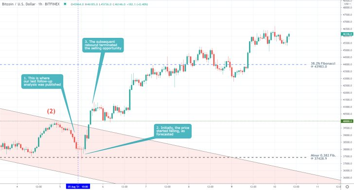 The price of Bitcoin established a snap and unexpected bullish rebound recently