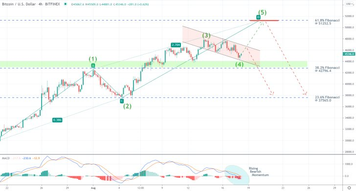 The price action of Bitcoin is developing an ABCD pattern towards the 61.8 per cent Fibonacci retracement level