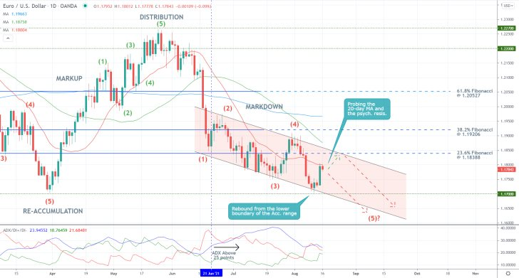 The price action of the EURUSD pair looks ready to reverse from the 23.6 per cent Fibonacci retracement level