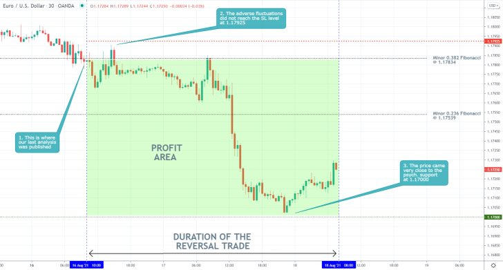 oUR analysis of the EURUSD pair successfully forecasted a bearish reversal towards the psychologically significant support at 1.17000
