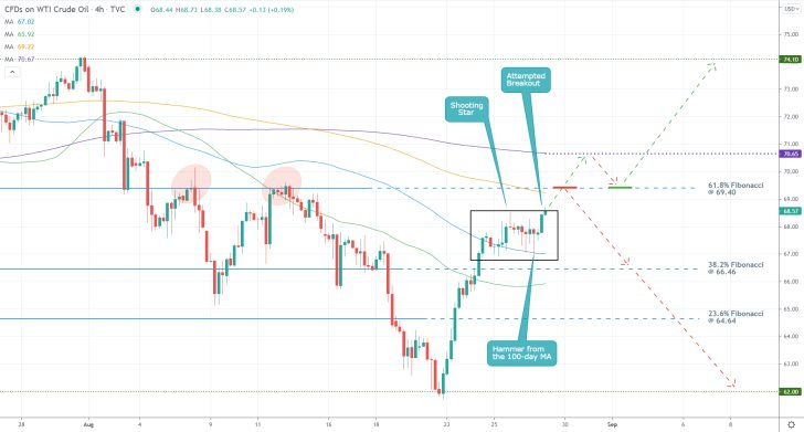 The price of crude oil is currently at a crucial junction with the possibility for a bearish reversal