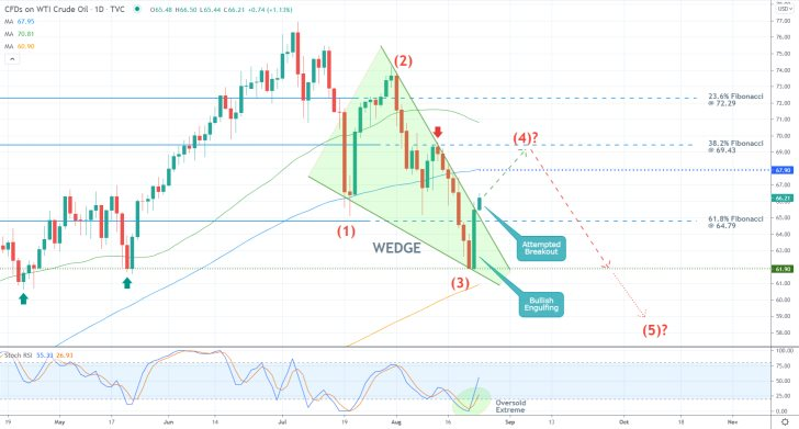 The price of crude oil is headed towards the 38.2 per cent Fibonacci retracement level before the broader downtrend can be resumed