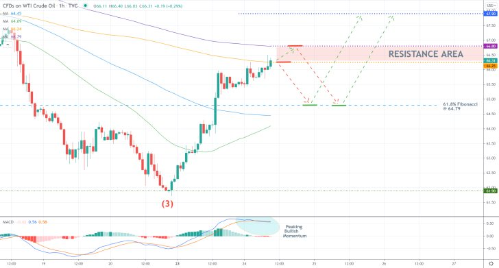 Contrarian trading on the price action of crude oil can be utilised in the short term as seen on the 1h chart