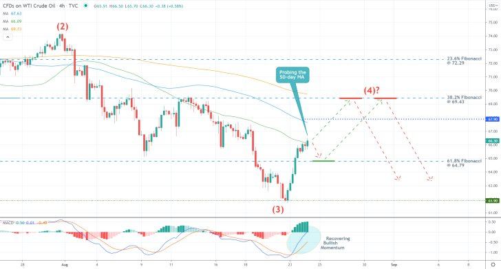 The price of crude oil is likely to reverse from the 100-day MA (in blue), as seen on the 4H chart