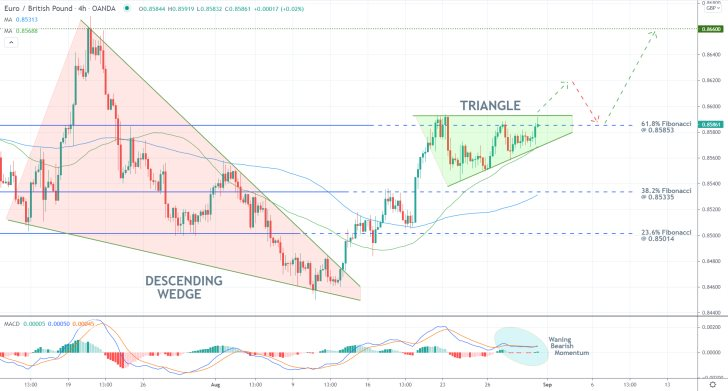 The price action of the EURGBP pair looks poised to continue appreciating after a breakout above a Triangle