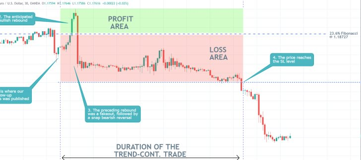 Ouru last trading analysis of the EURUSD failed to account for the last bearish reversal in the price action of the currenty pair