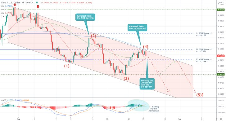EURUSD's Descending Channel Persists. The price action is developing a 1-5 Elliott impulse wave pattern