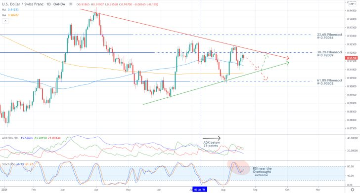 The price action of the USDCHF looks bound to reverse towards the lower boundary of the range