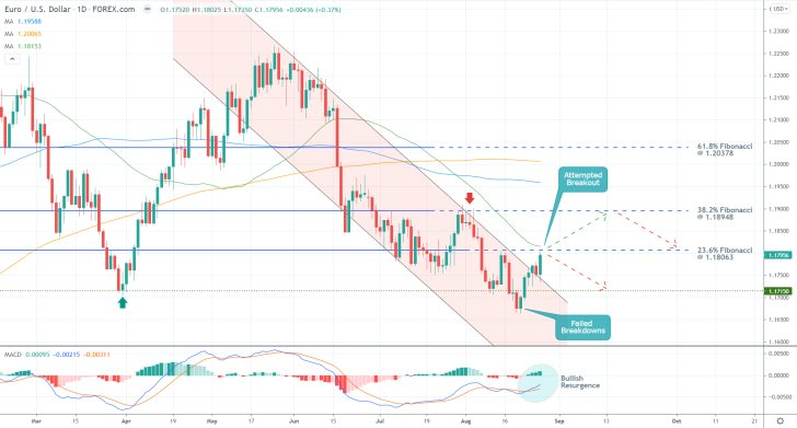 The price action of the EURUSD is currently attempting to break out above the descending channel and probing the 23.6 per cent Fibonacci retracement level