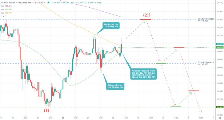 The GBPJPY's current pullback is headed towards the 38.2 per cent Fibonacci retracement level