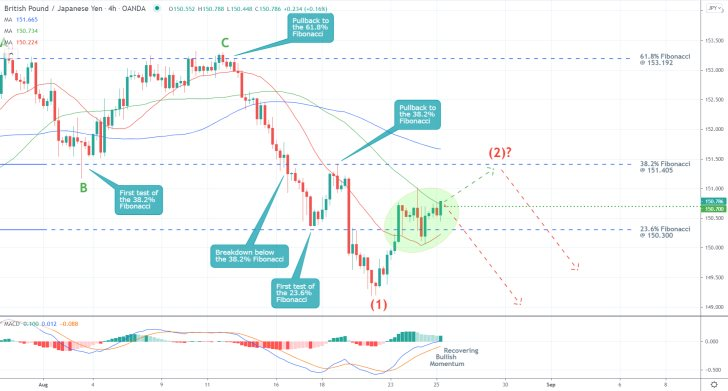 The price action of the GBPJPY pair  is currently consolidating in a narrow range in the short term