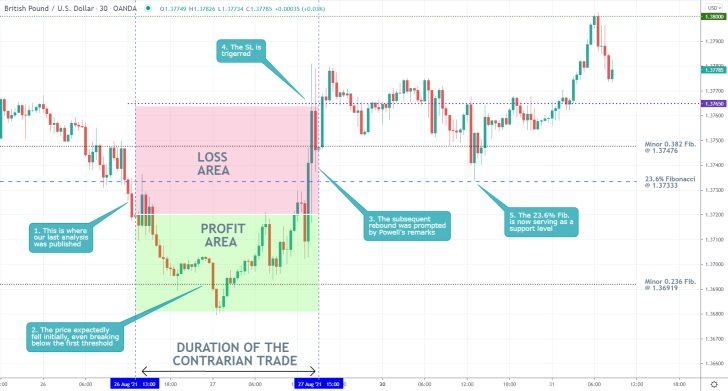 FED Chair Jerome Powell's recent comments on monetary policy prompted a bullish rebound on the price of GBPUSD