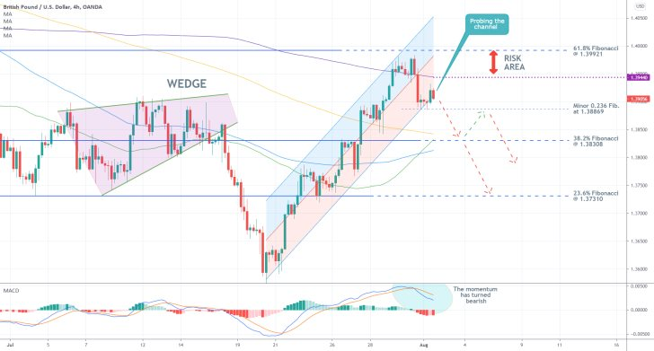 The price action of the GBPUSD currency pair is likely to continue falling after a bearish reversal from the 61.8 per cent Fibonacci retracement level