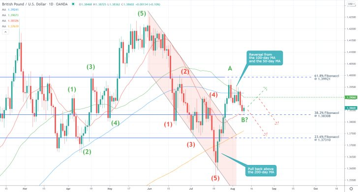 Monitoring the development of the ABC correction. GBPUSD's price action is behaving as per the Elliott Wave Theory