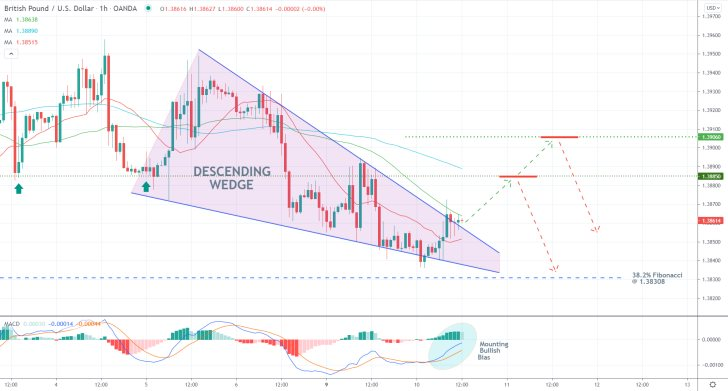The price action is probing the upper boundary of the Ascending Wedge pattern on the hourly chart