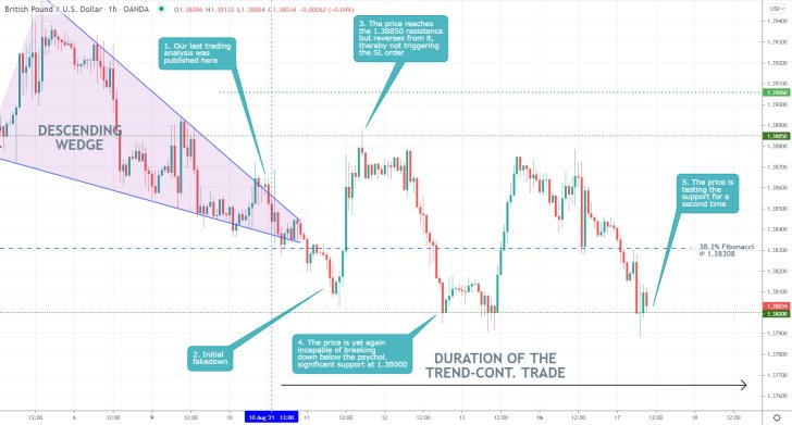 The price action of the GBPUSD currency pair went on to consolidate in a narrow range following the release of our last trading analysis of the pair
